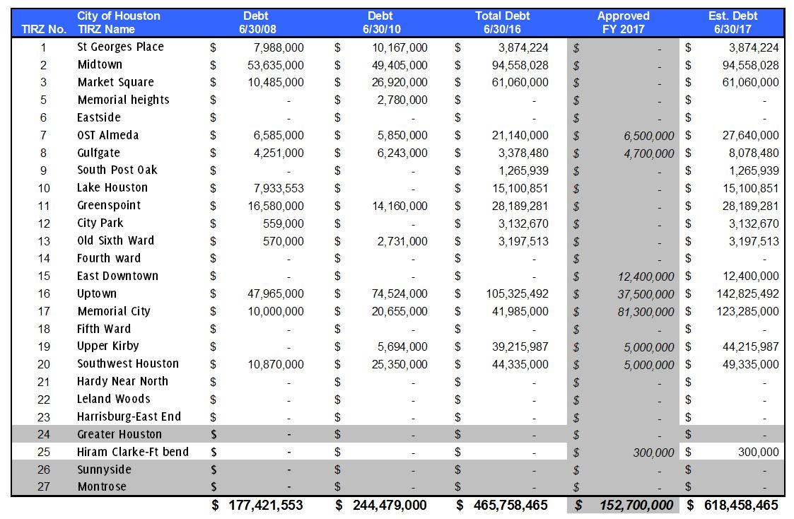 tirz-debt-recap